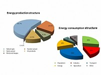 Armenia Meets only 8.32% of Demand With Its own Energy Resources