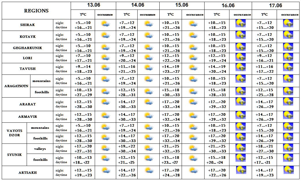 Weather Forecast in Armenia, 5 Day Weather Forecast - HOT LINE - Ecolur