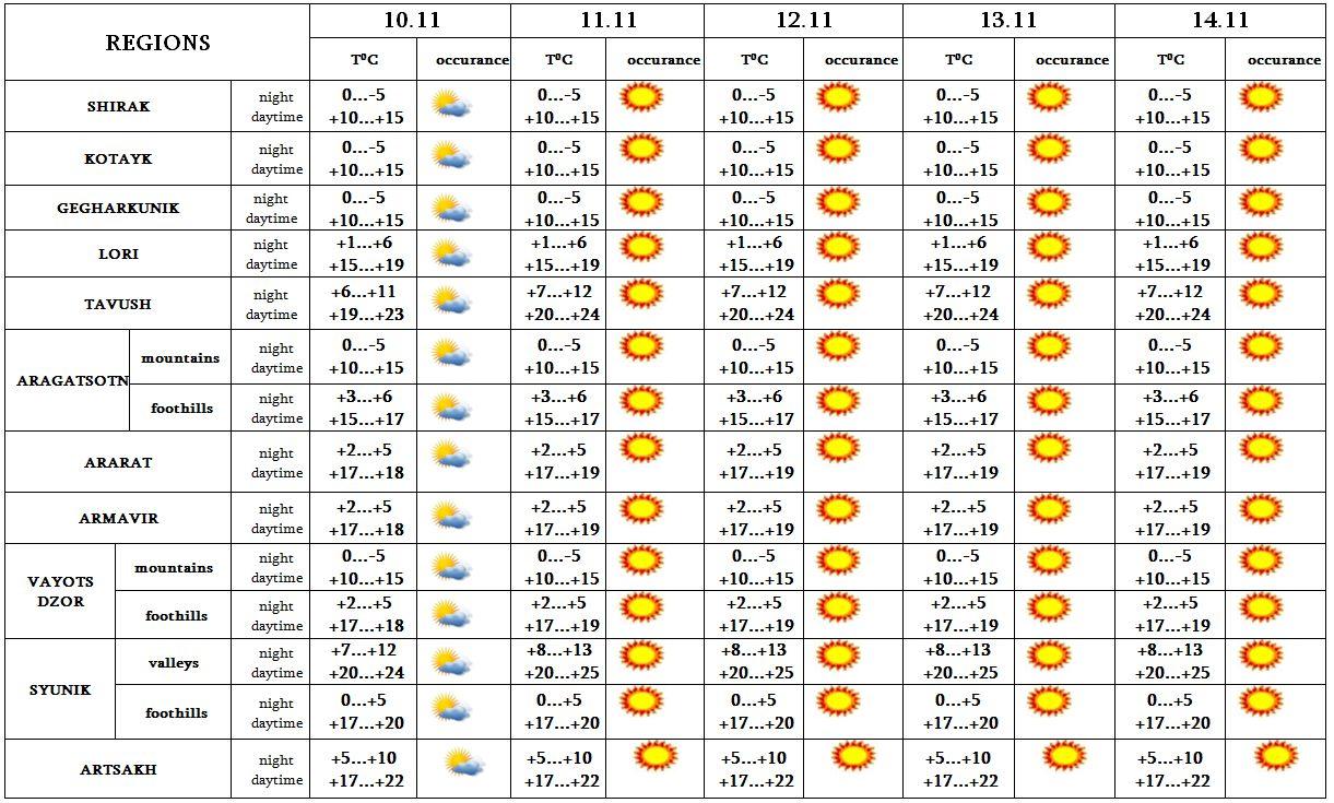 Weather forecast in armenia 5 day weather forecast hot line ecolur - Temperature frigo 10 degres ...