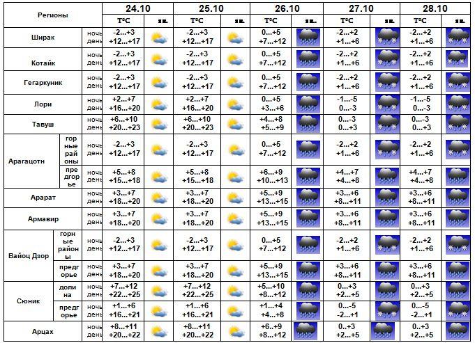 GISMETEO RU: Погода в Армении на сегодня, завтра